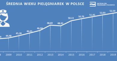 Polskie pielęgniarki mają po 50 lat i nie przybywa nowych
