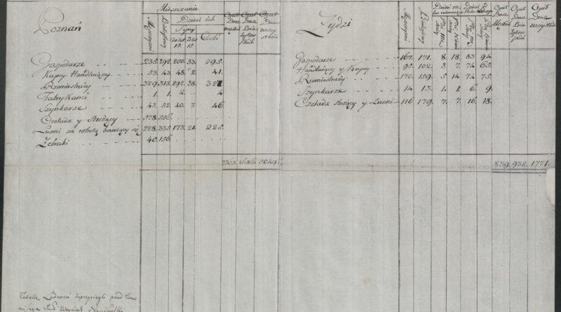 Spis powszechny - karta, tabela ludności z Poznania z 1789 roku